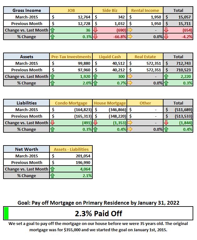 2015 March Financial Detail DD