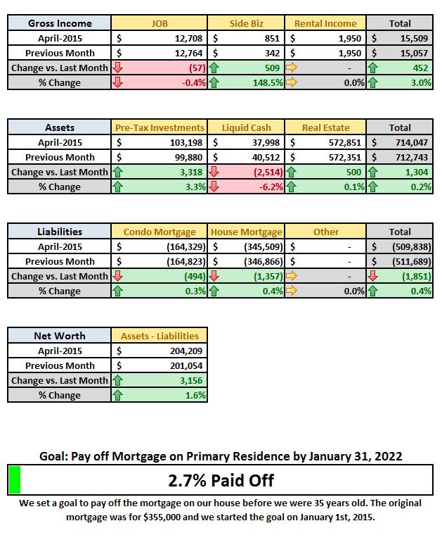 April 2015 Financial Summary