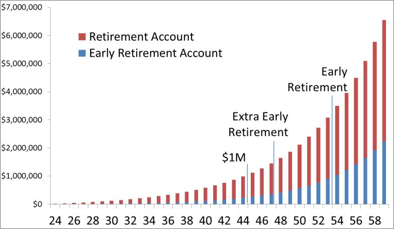 Kevin Retirement Value