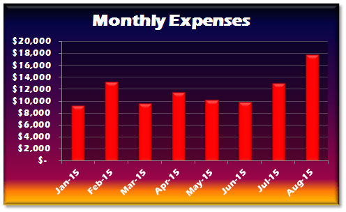 July 2015 Expense Trend