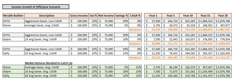 10 Percent Growth Income Scenario 3
