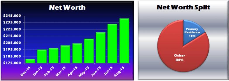 August 2015 Net Worth