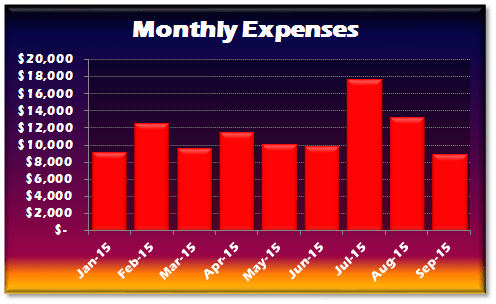 September 2015 Expenses