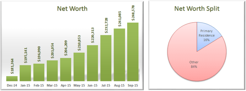 September 2015 Net Worth with Allocation