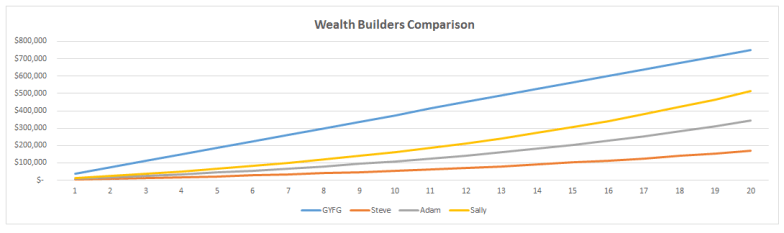 Wealth Builders Comparison Chart #1
