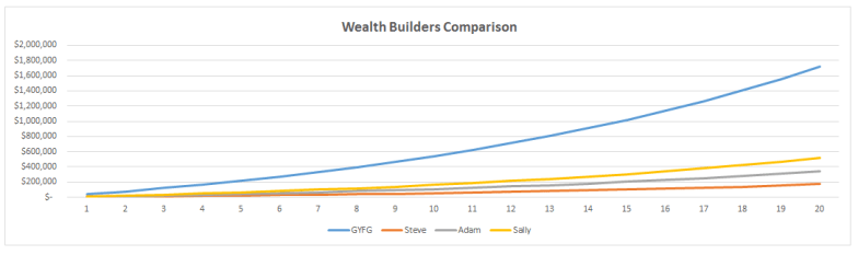 Wealth Builders Comparison Chart #2