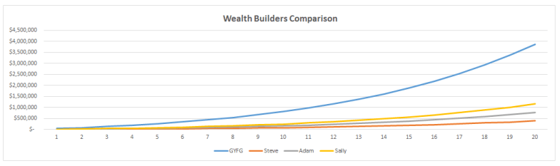 Wealth Builders Comparison Chart #3 Revised