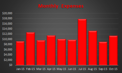 October 2015 Expense Trend