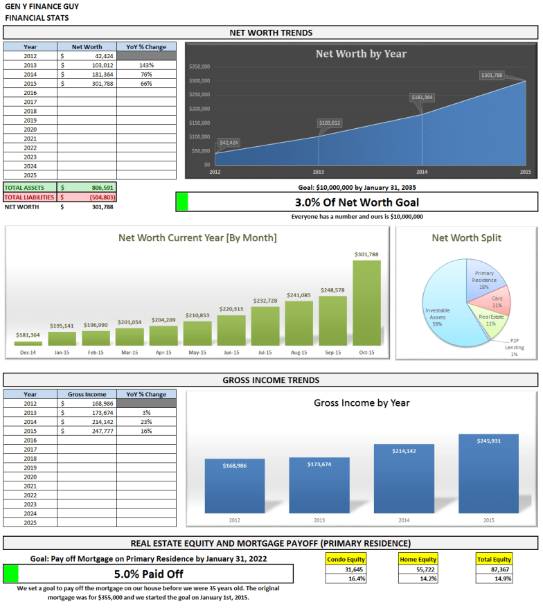 Financial Stats Page Oct-2015