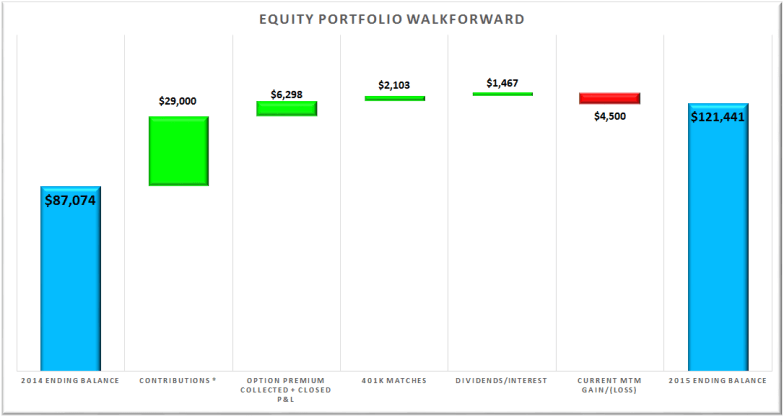 Equity Portfolio Walkforward