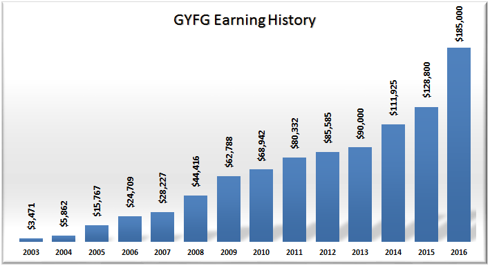 GYFG Gross Income 2003 to 2016