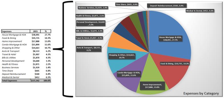 2015 Annual Expenses