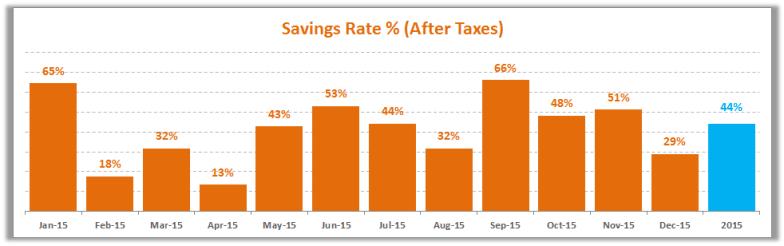 December 2015 Savings Rate