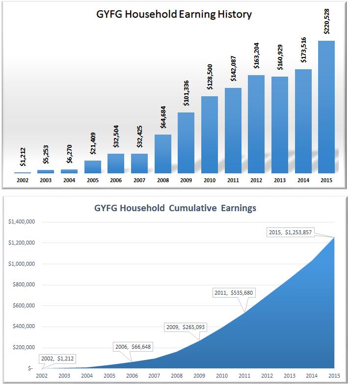 GYFG Household Earnings (Lifetime)