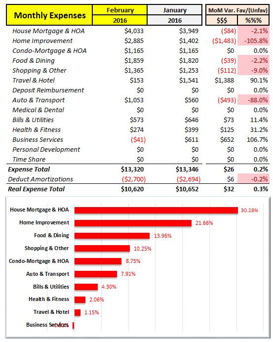 February 2016 MoM Expense Analysis