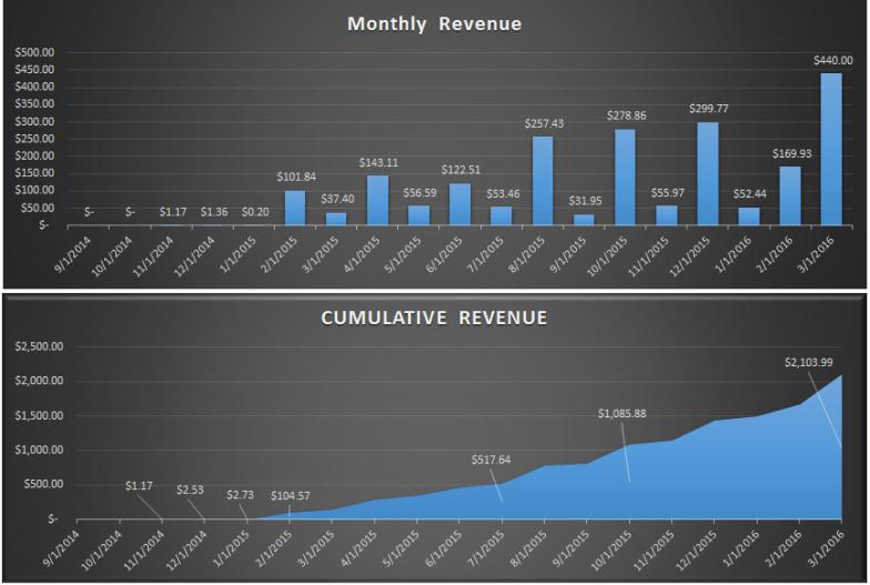 Site Revenue Q1 2016