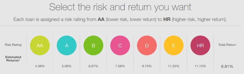 Prosper Risk Return Spectrum