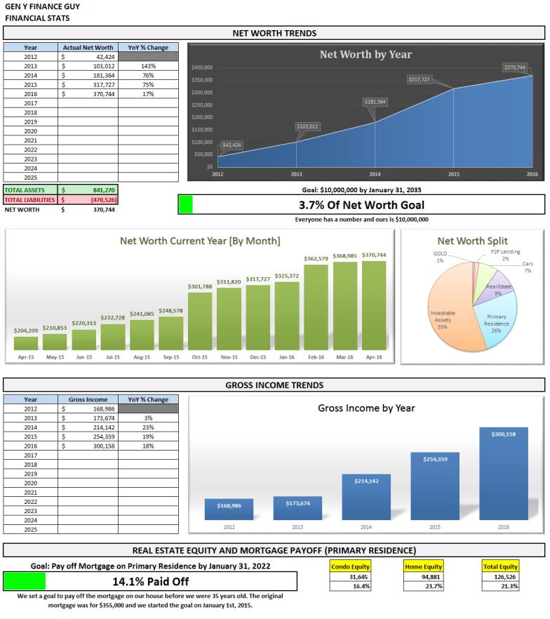 April 2016 Financial Stats