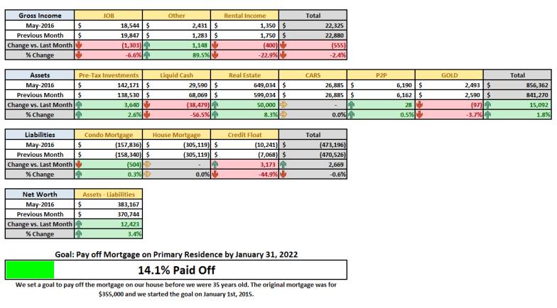 May 2016 Financial Summary