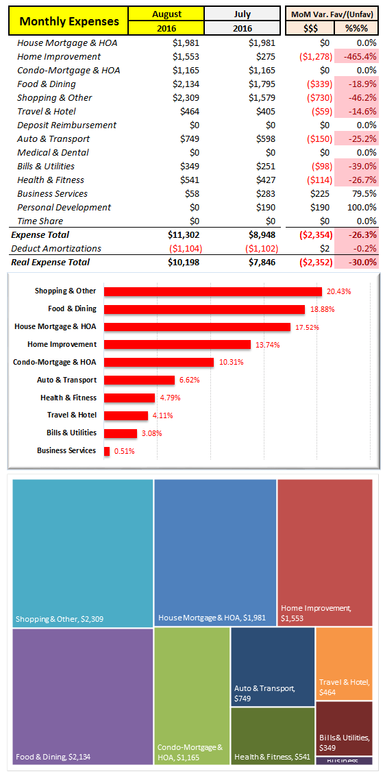 August 2016 MoM Expenses
