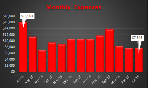 July 2016 Trended Expenses