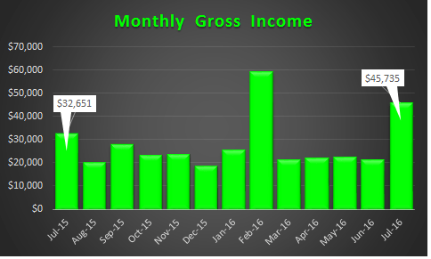 July 2016 Trended Income
