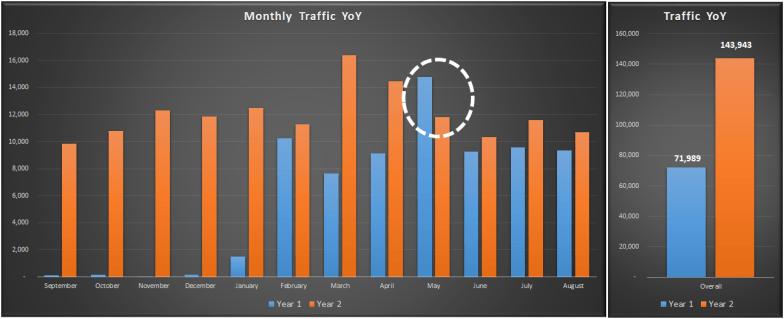 Traffic YoY