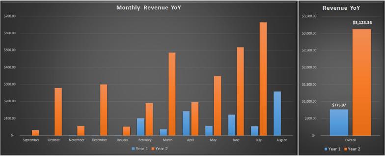 YoY Site Revenue Comparison V2