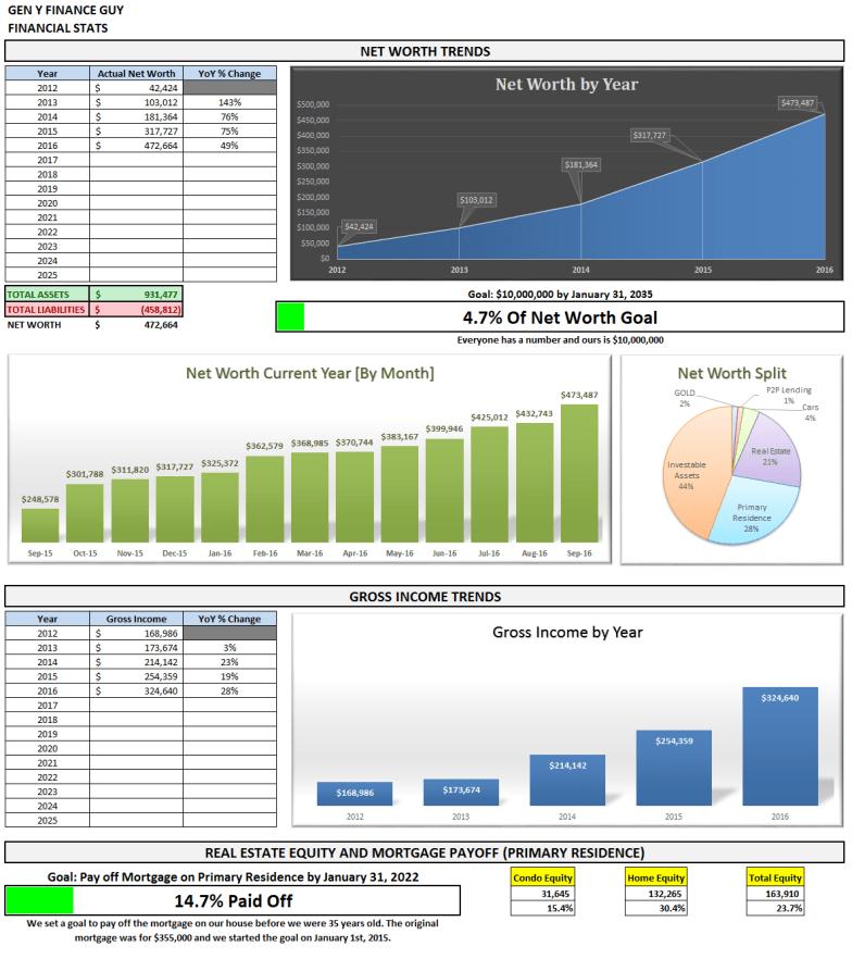 September 2016 Financial Stats