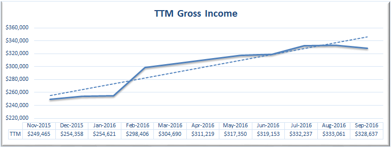 September 2016 TTM Gross Revenue