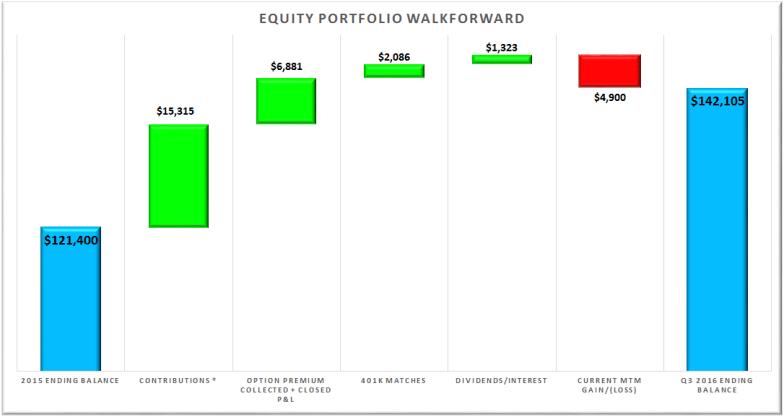 q3-2016-portfolio-performance