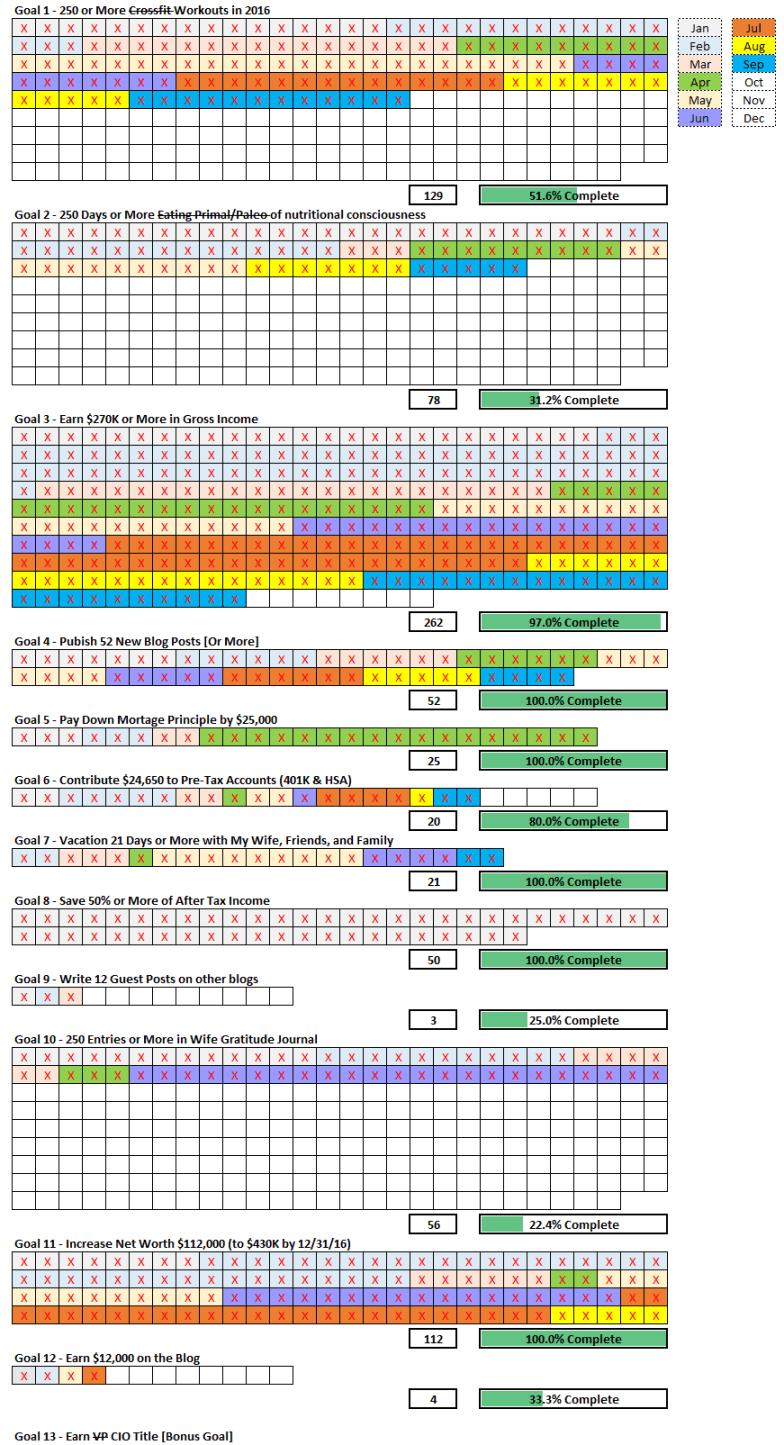 September 2016 Goal Check