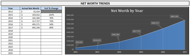 2017-projected-net-worth