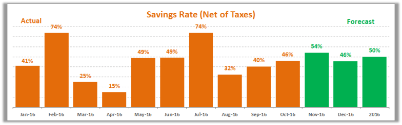 october-2016-savings-rate