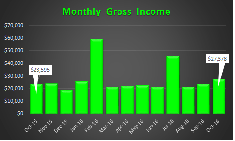 october-2016-trended-income