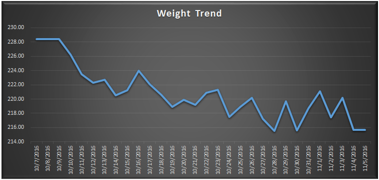 weight-loss-trend