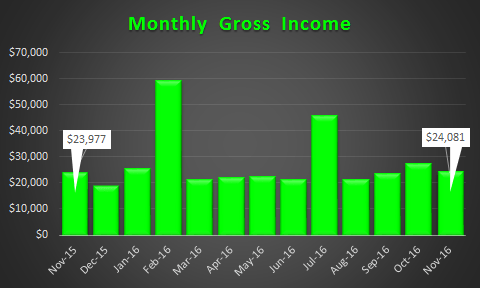 november-2016-gross-income-trend