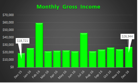 december-2016-income-trend