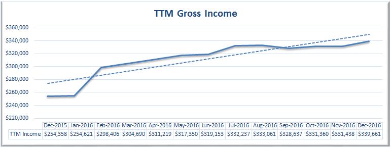 december-2016-ttm-income