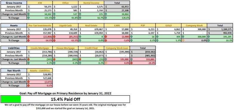 January 2017 Financial Summary