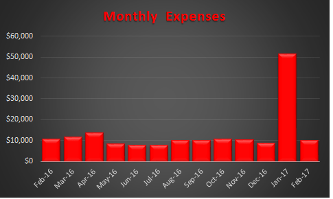 February 2017 Expense Trend