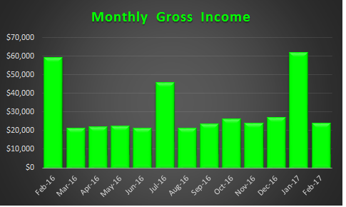 February 2017 Gross Income Trend