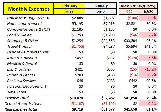 February 2017 MoM Expenses