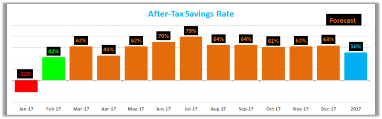 February 2017 Savings Rate