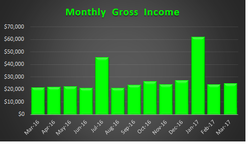 March 2017 Gross income