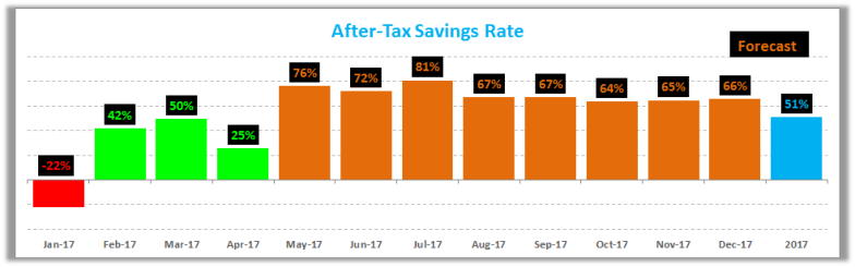 April 2017 Savings Rate