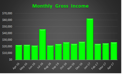 April 2017 Trended Income