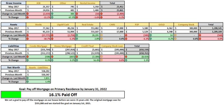 May 2017 Financial Summary