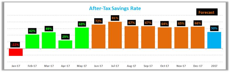 May 2017 Savings Rate