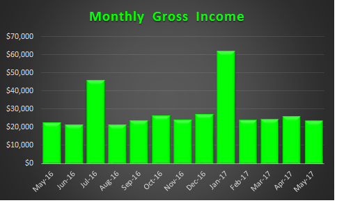 May 2017 Trended Gross Income